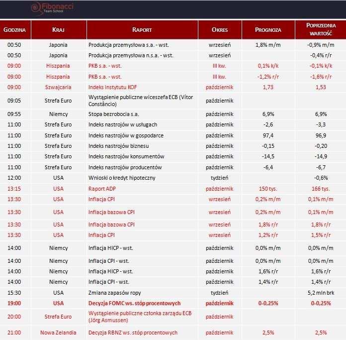 Dane makro na środę 30.10.2013