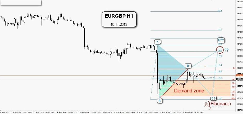 EUR/GBP Bearish   Szansa czy zmyłka?
