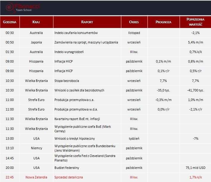 Dane makro na środę 13.11.2013