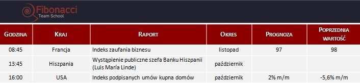 Dane makro na poniedziałek 25.11.2013