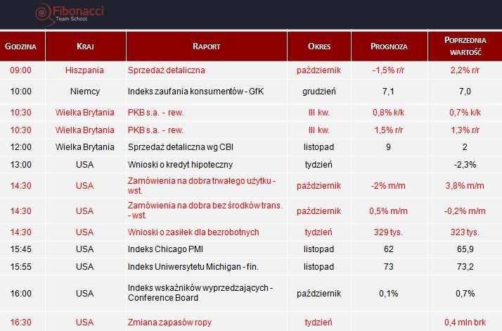 Dane makro na środę 27.11.2013