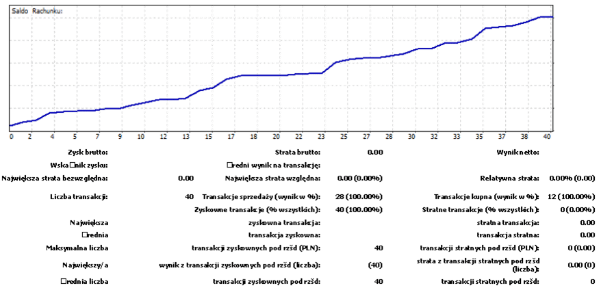 Symulacja Live Tradingu   charakterystyka instrumentów