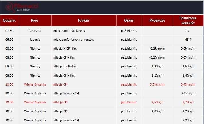 Dane makro na wtorek 12.11.2013