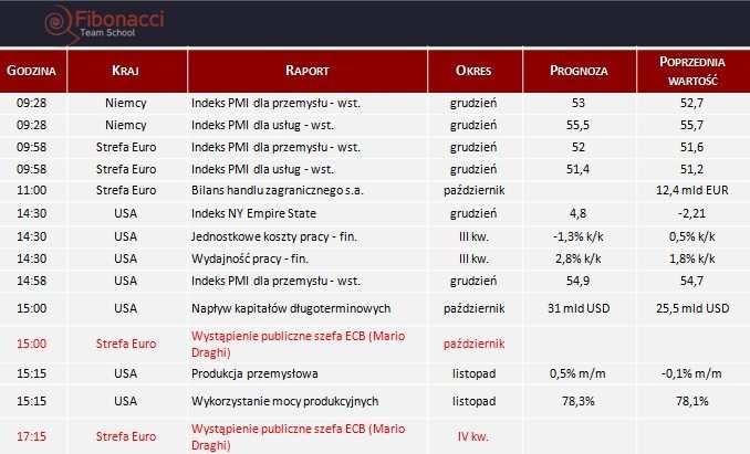 Dane makro na poniedziałek 16.12.2013