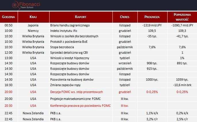 Dane makro na środę 18.12.2013