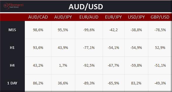Odczyt PKB w Australii