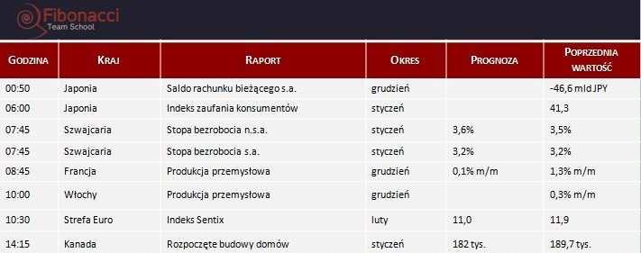 Dane makro na poniedziałek 10.02.2014