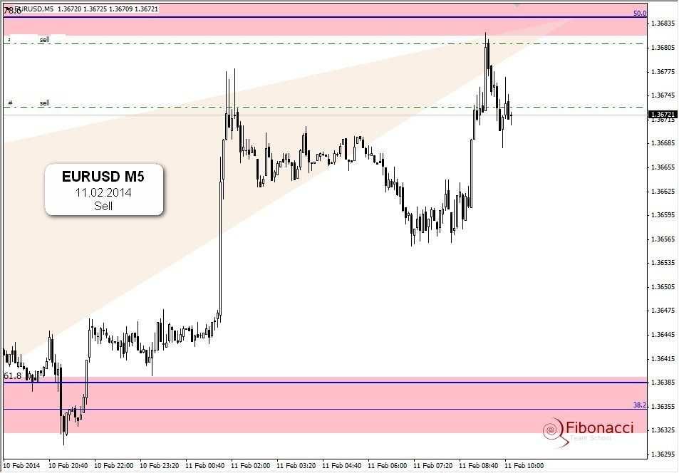 EURUSD   aktualnie na wykresie
