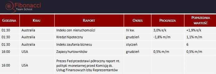 Dane makro na wtorek 11.02.2014