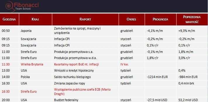 Dane makro na środę 12.02.2014