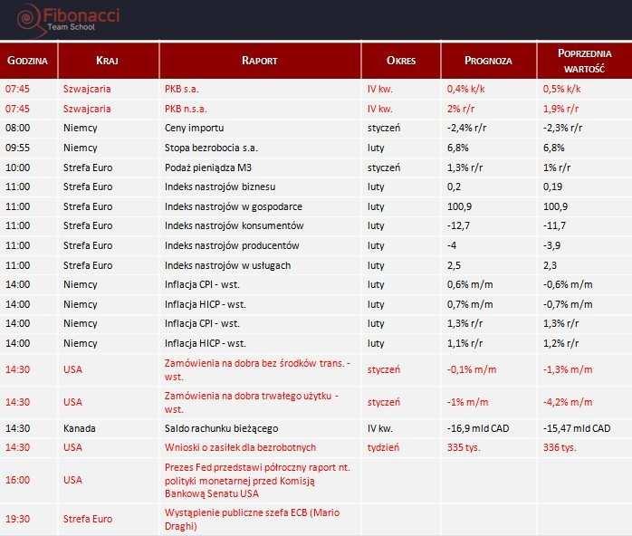 Dane makro na czwartek 27.02.2014