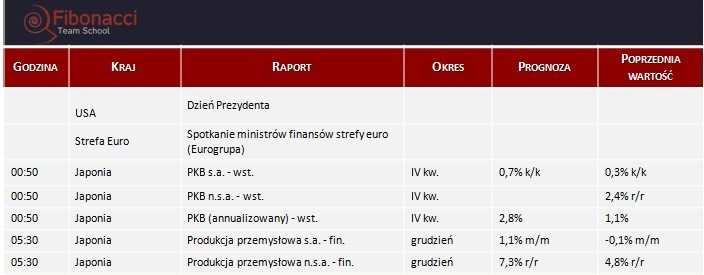 Dane makro na poniedziałek 17.02.2014