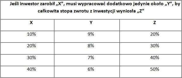 """""""Inwestowanie w oparciu o analizę wolumenu"""" Buff Pelz Dormeier – recenzja"""