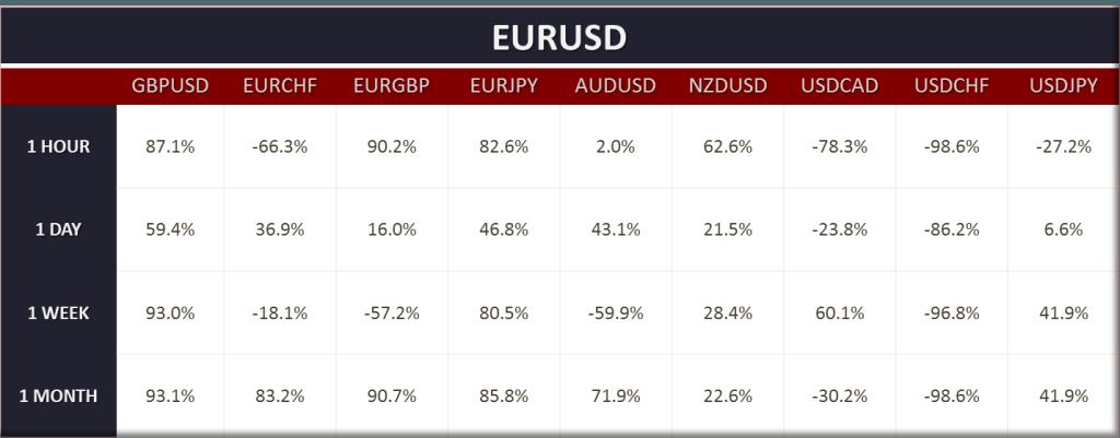 Aktualne korelacje EURUSD