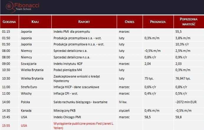 Dane makro na poniedziałek 31.03.2014