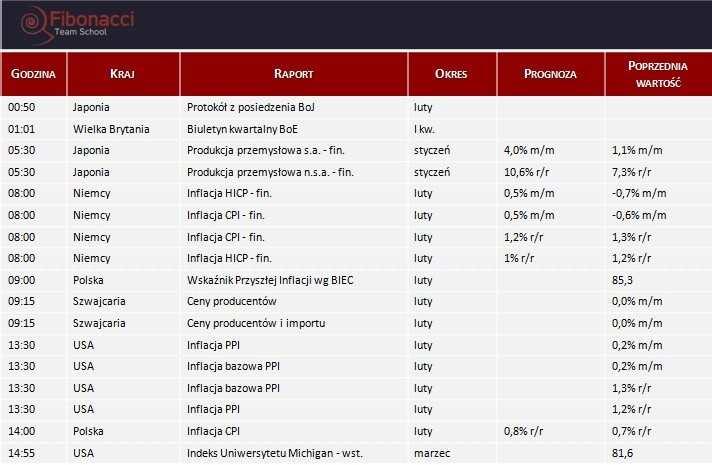 Dane makro na piątek 14.03.2014
