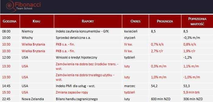 Dane makro na środę 26.03.2014