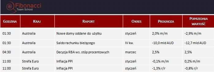 Dane makro na wtorek 04.03.2014