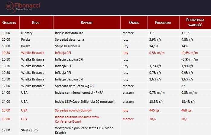 Dane makro na wtorek 25.03.2014