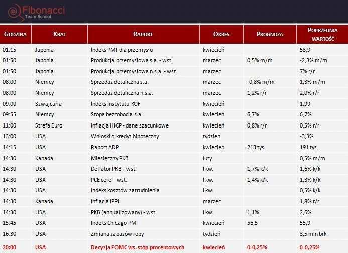 Dane makro na środę 30.04.2014