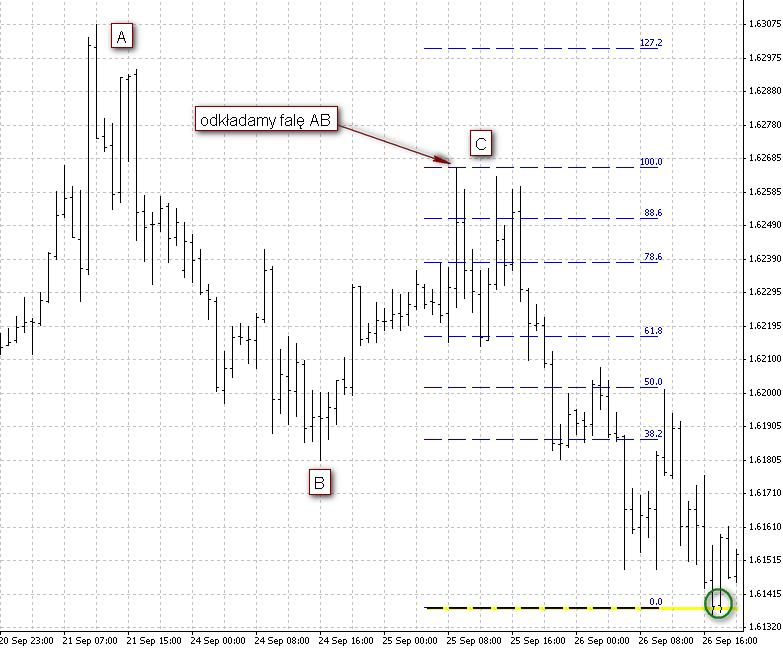 Projekcje cenowe z Fibonaccim