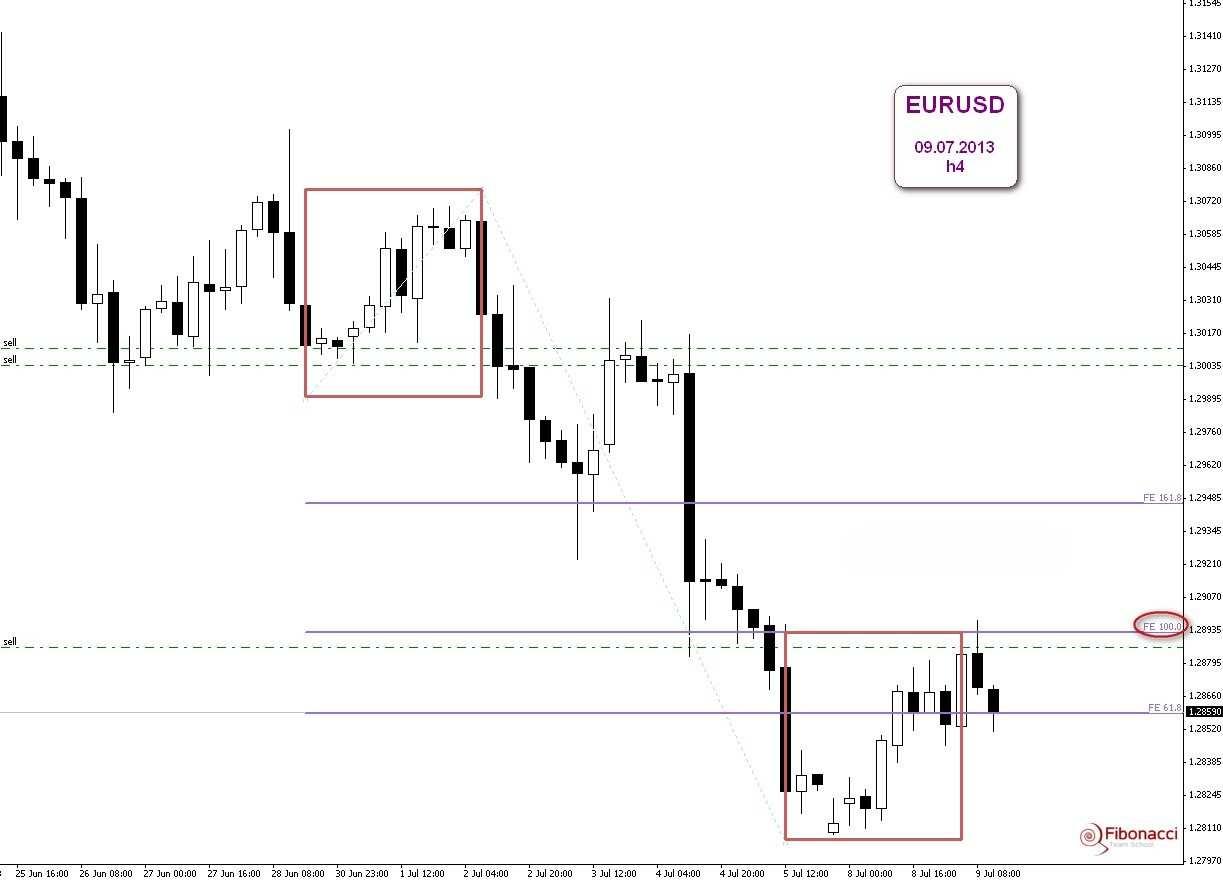 Harmoniczny charakter tradingu