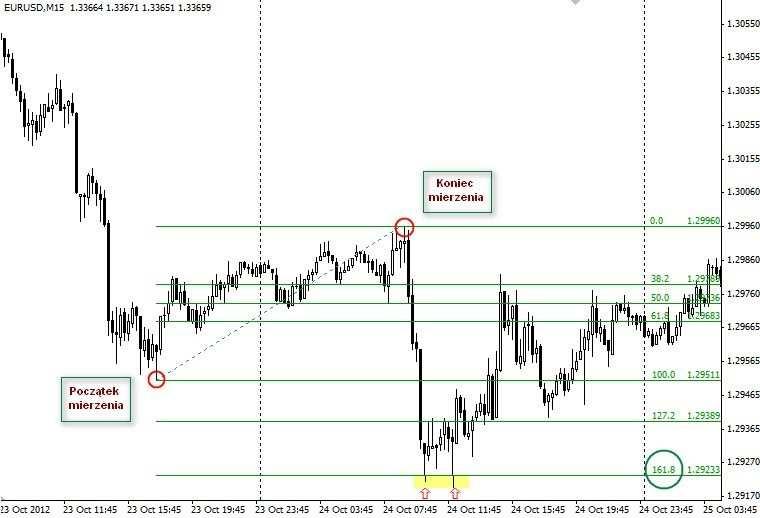 Praktyczne zastosowanie narzędzi Fibonacciego na rynku Forex