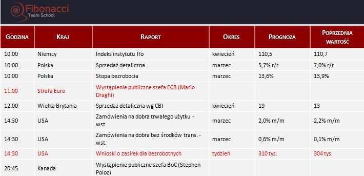 Dane makro na czwartek 24.04.2014