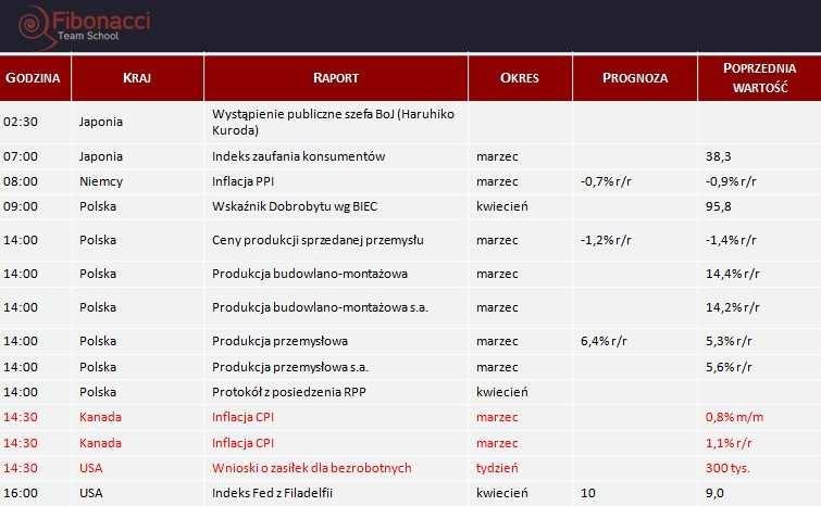 Dane makro na czwartek 17.04.2014