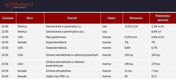 Dane makro na piątek 04.04.2014