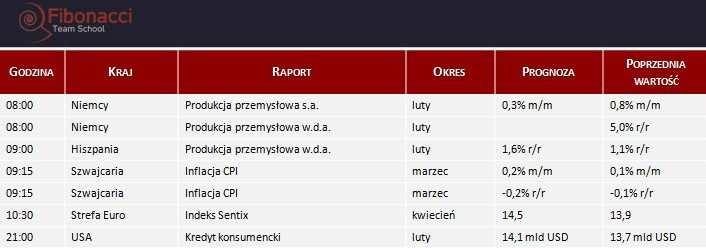 Dane makro na poniedziałek 07.04.2014