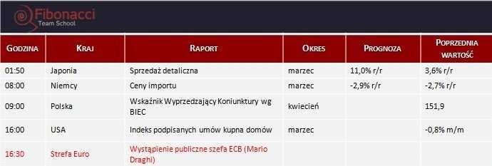 Dane makro na poniedziałek 28.04.2014