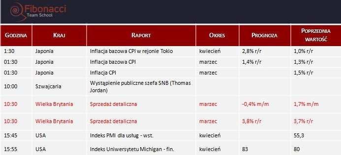 Dane makro na piątek 25.04.2014