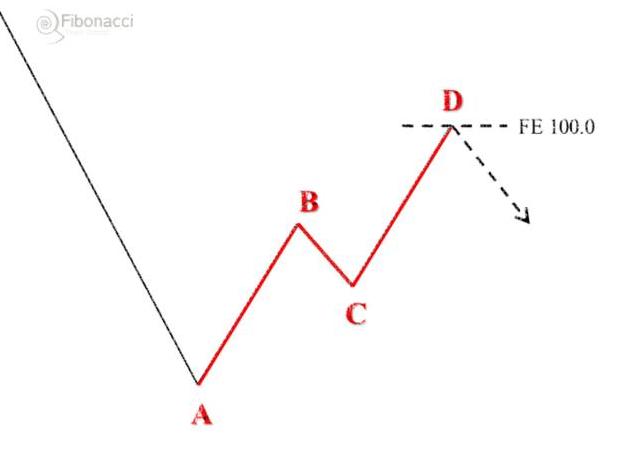 Geometria idealna, czyli symetria odcinków w strukturach ABCD