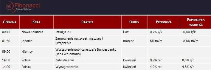 Dane makro na poniedziałek 19.05.2014