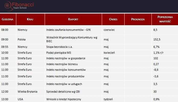 Dane makro na środę 28.05.2014