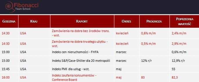 Dane makro na wtorek 27.05.2014