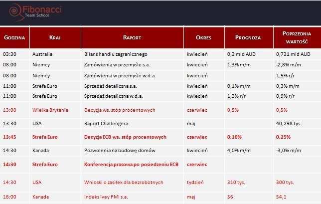 Dane makro na czwartek 05.06.2014