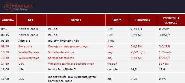 Dane makro na czwartek 19.06.2014