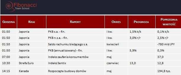 Dane makro na poniedziałek 09.06.2014