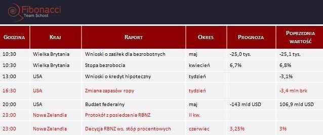 Dane makro na środę 11.06.2014