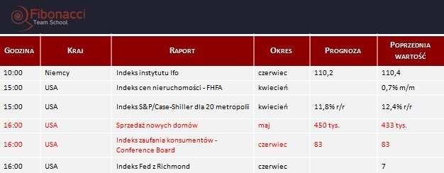 Dane makro na wtorek 24.06.2014