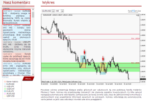 Co się działo na EURUSD   Watch My Chart kolejny raz w akcji