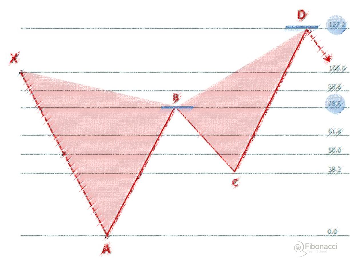 Formacja Motyla jako układ odwrócenia trendu