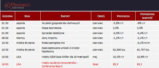 Dane makro na wtorek 29.07.2014