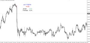 Dzisiejszy wskaźnik:  Bazowy indeks cen towarów i usług   inflacja konsumencka (Core CPI)