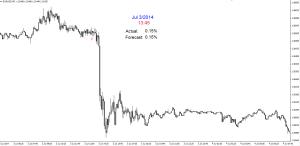 Dzisiejszy wskaźnik: Decyzja w sprawie stóp procentowych