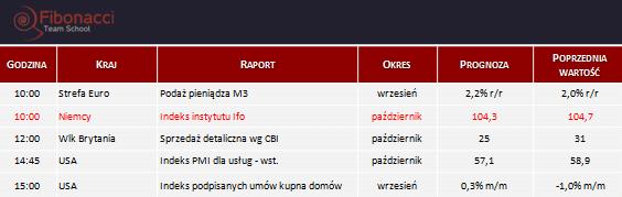 Dane makro na poniedziałek 27.10.2014