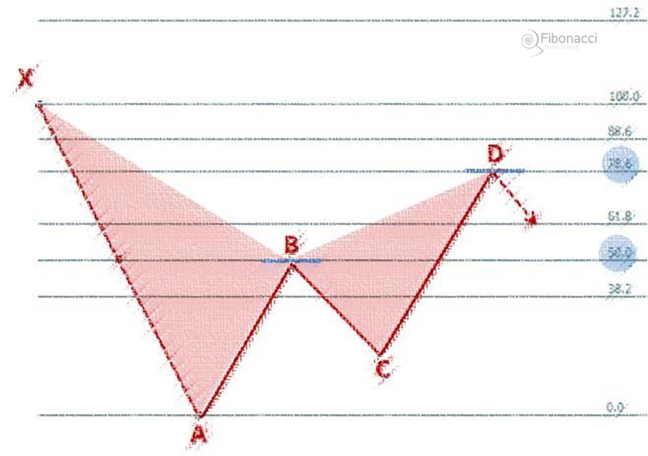Leonardo Pattern – nowy układ harmoniczny w palecie struktur XABCD