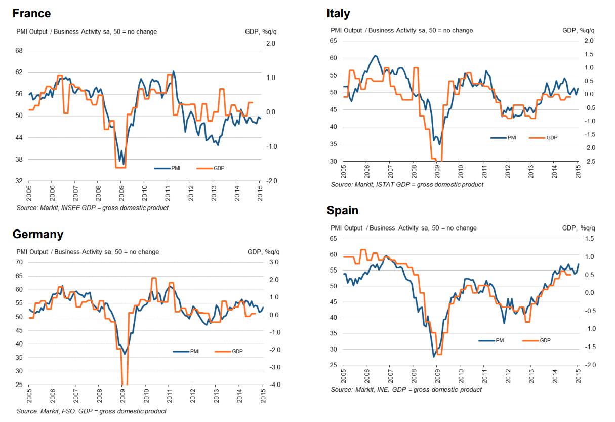 Dywergencja zaskoczeń Strefa Euro – USA na korzyść euro?